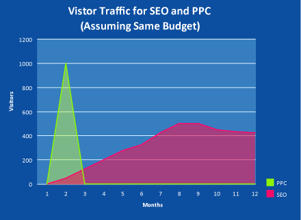 Compare SEO and PPC Costs and Results
