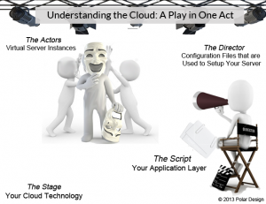 Cloud Hosting Drama