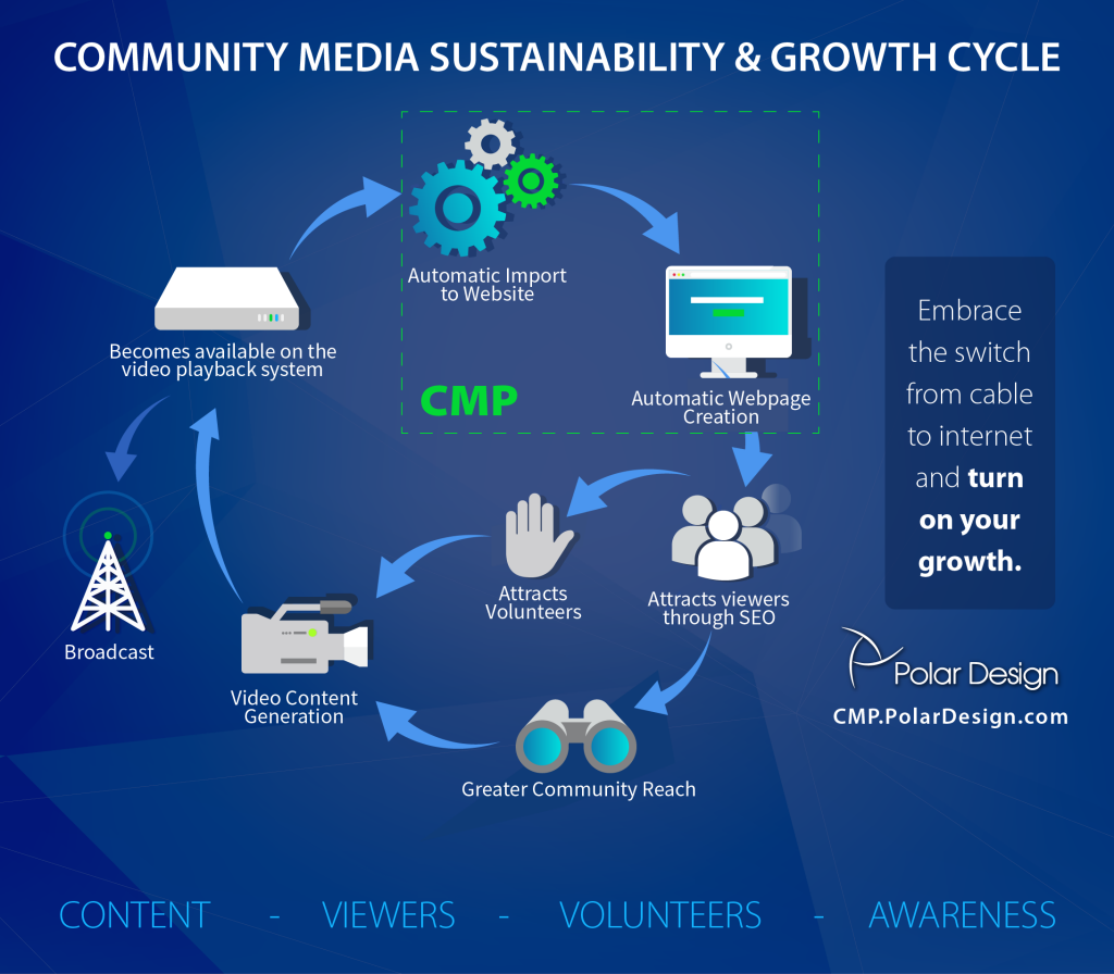 Community Media Platform-СMP-01