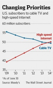 Cord Cutting Trend